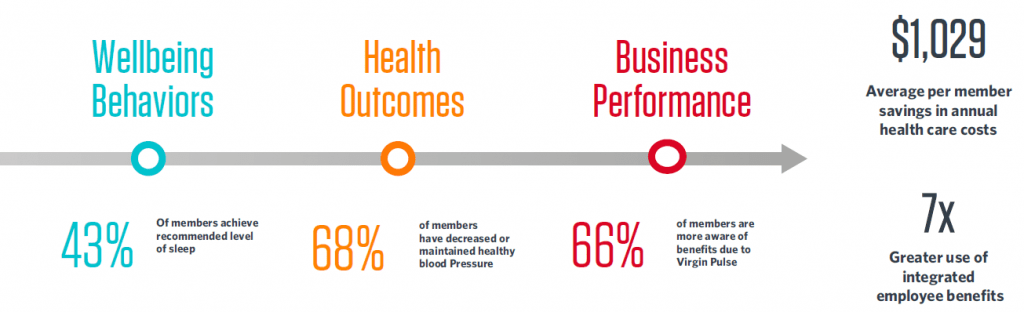 Increase with business performance with Virgin Pulse health outcomes