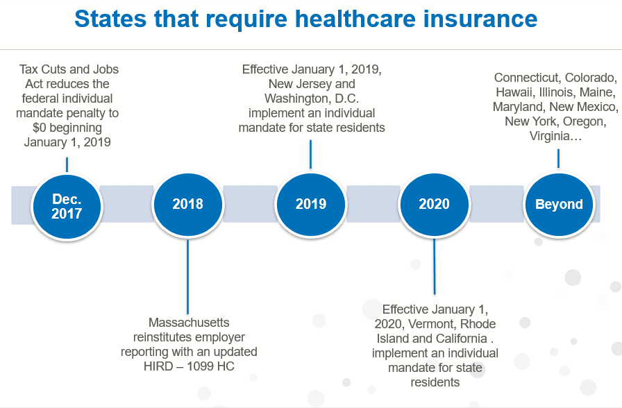 The history of states that require health insurance