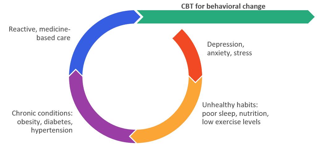 Vida uses cognitive behavior change to treat chronic conditions