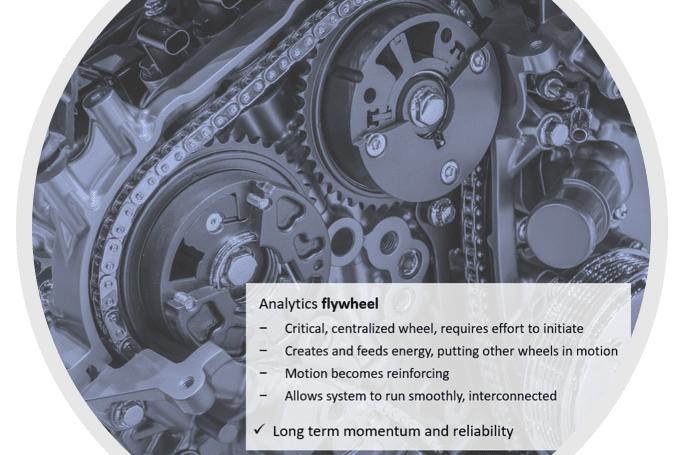 HDMS-analytics-flywheel