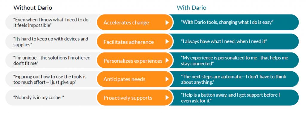 opportunities-with-DarioHealth